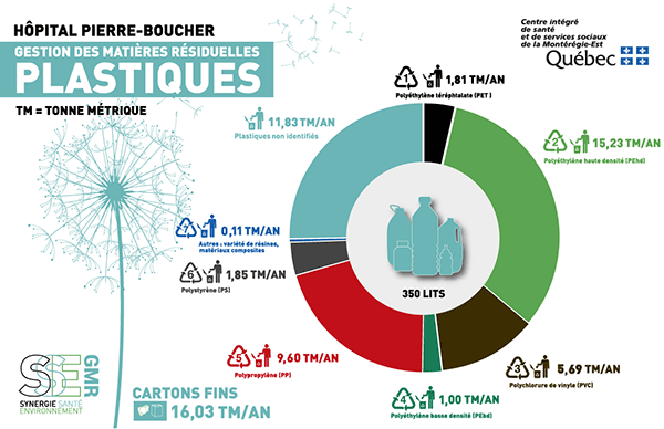 indicateurs des déchets plastiques à l'hôpital Pierre Boucher